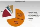 Εντυπωσιακή αύξηση των εξαγωγών από Κρητη  το  α΄ 6μηνο 2015