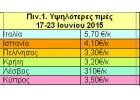 Γενικεύεται η αύξηση των τιμών στην Κρήτη.