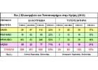 Ανάγκη για χωροταξικό σχεδιασμό των  Ομάδων  Παραγωγών Ελαιολαδου στην Κρήτη
