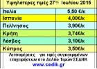Αύξηση τιμών στην  Ελλάδα «δώρον άδωρον»  για τους πολλούς παραγωγούς.