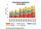 Διευρύνεται  η  διεθνής αγορά ελαιολάδου τα τελευταία χρόνια.