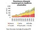 Διαρθρωτικές αδυναμίες   εμποδίζουν την αξιοποίηση  της  Ελαιοκομίας  στην Ελλάδα