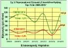 Με ερωτηματικά η αύξηση εξαγωγών του ελαιολάδου Κρήτης!