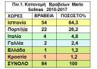 Νέα  αποτυχία της Ελλάδας  στον  Παγκόσμιο διαγωνισμό  Mario Solinas .