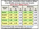 Τιμές. Στα 2,70 € στην Κρήτη, Πελοπόννησο, στα 3,05€ στην Κέρκυρα!