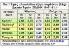 Προσδοκίες για αύξηση των τιμών λόγω των ζημιών από τις χιονοπτώσεις στην Ισπανία