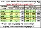 Αιφνίδιες αυξήσεις ανεβάζουν τις τιμές μέχρι 3,20 €/κ στην Ελλάδα!