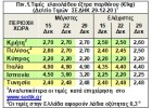 Τιμές: Συνεχίζουν  χαμηλές στην Ελλάδα και υψηλές στην Ιταλία!