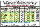 Εκτίναξη τιμών στα 3,40€/κ  προκαλεί αναταράξεις στην ελληνική αγορά