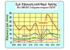 Πορεία Εξαγωγών Ελαιόλαδου  κατά Νομό της Κρήτης