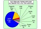Που και πως  εξάγεται το Ελαιόλαδο  της Κρήτης