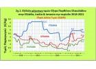 Τιμές : Αυξομειώνονται στην Ισπανία …σταθερές στην Ελλάδα!