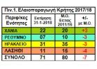 Μειωμένη η ποσότητα και χαμηλή η ποιότητα της  ελαιοπαραγωγής στην Κρήτη
