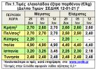Μέγιστες τιμές 12-01-2021: Ιταλία 4.90, Ισπανία 3.45, Ελλάδα 2.70 (€/kg)