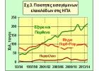 Αγορά ΗΠΑ: Από τα κουπέ, στα έξτρα παρθένα!
