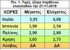 Μειωμένη  παραγωγή, μέτρια  ποιότητα                                         και  χαμηλές τιμές στην Ελλάδα και στην Κρητη