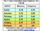Κατακόρυφη πτώση των τιμών παγώνει   την αγορά ελαιολάδου στην Ελλάδα