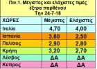Τιμές: Σκαλί-σκαλί ανεβαίνουν και στην Κρήτη!