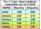 Αυξάνονται οι τιμές και στην Κρήτη