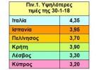 Τιμές: Σημάδια ανάκαμψης